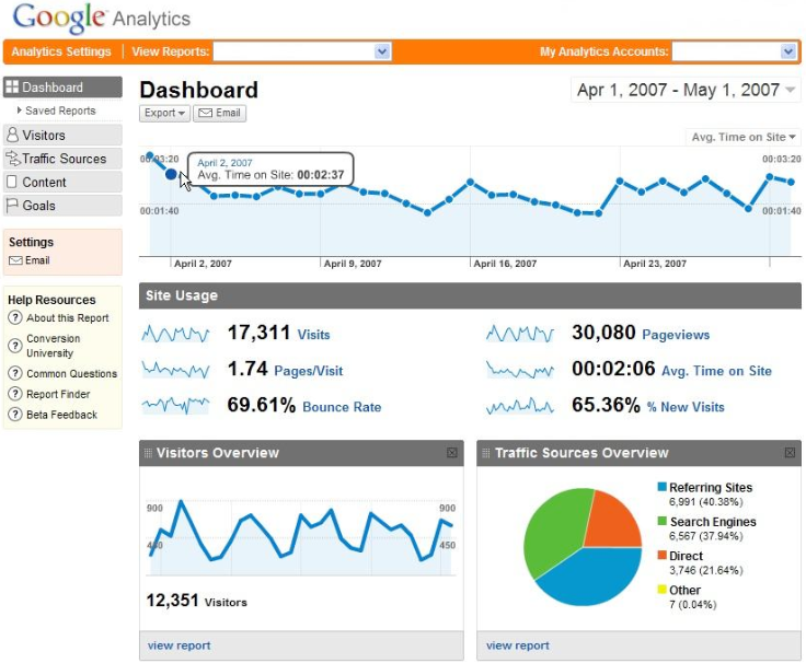 Google Analytics shows the results