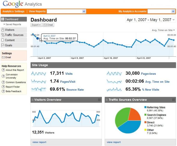 Google Analytics affiche les résultats de votre site